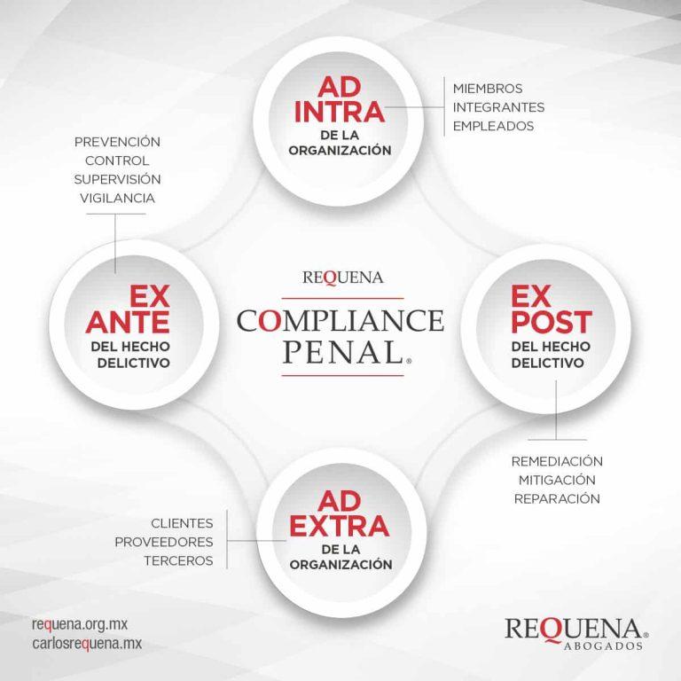 Compliance Penal | Abogado Carlos Requena