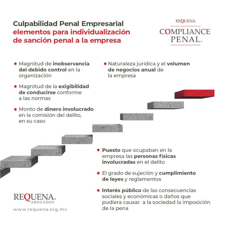 Infografía - Culpabilidad Penal de Empresarial - Abogado Carlos Requena